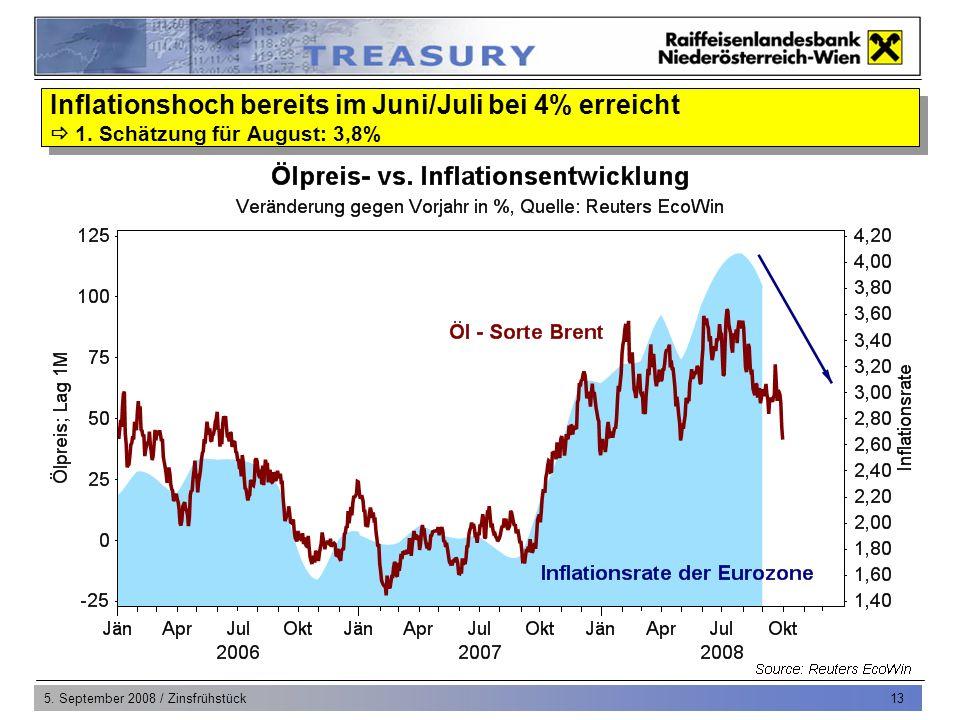 5. September 2008 / Zinsfrühstück 13 Inflationshoch bereits im Juni/Juli bei 4% erreicht 1.