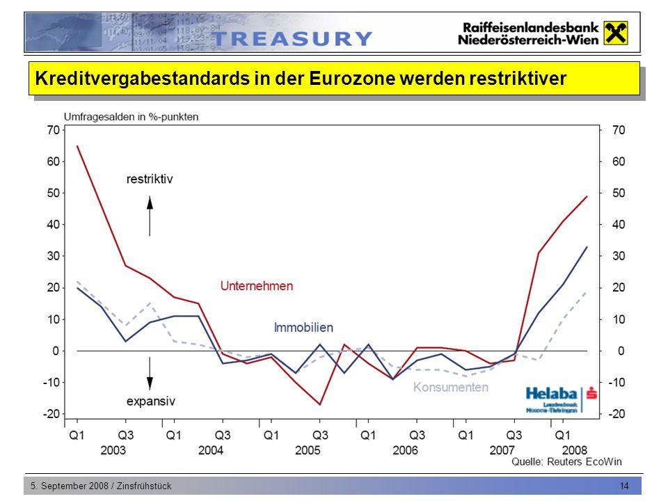 5. September 2008 / Zinsfrühstück 14 Kreditvergabestandards in der Eurozone werden restriktiver