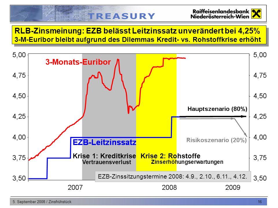 5. September 2008 / Zinsfrühstück 16 Vertrauensverlust Krise 1: KreditkriseKrise 2: Rohstoffe Zinserhöhungserwartungen RLB-Zinsmeinung: EZB belässt Le