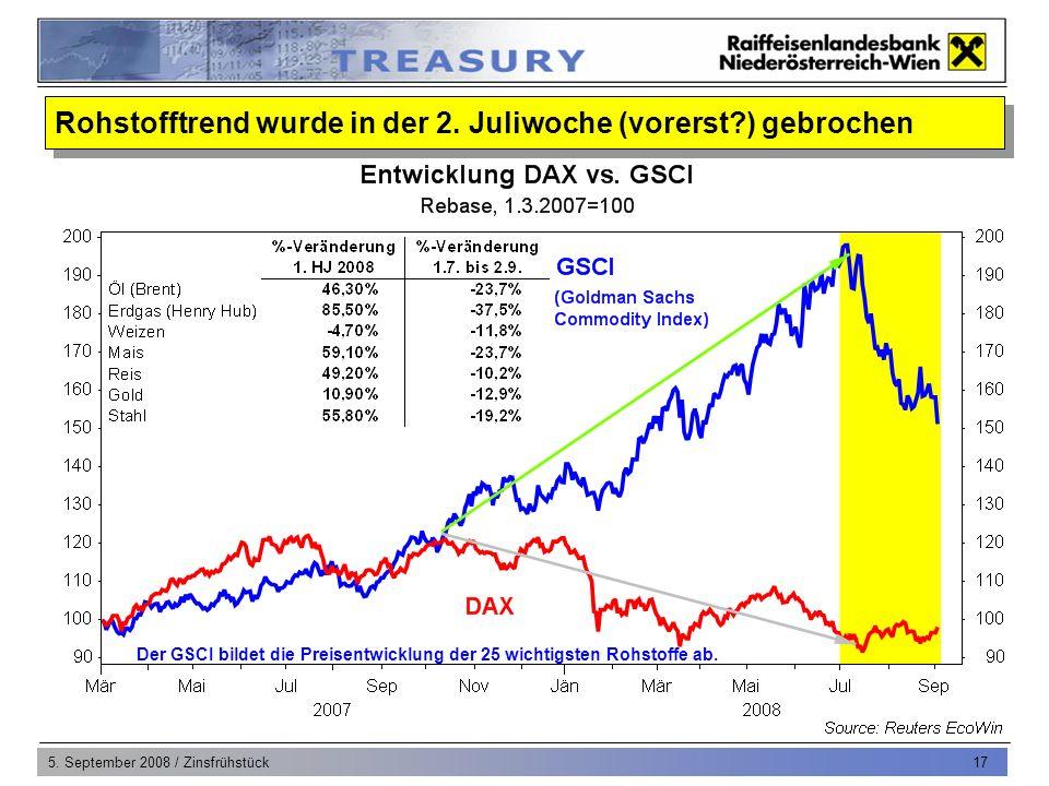 5. September 2008 / Zinsfrühstück 17 Der GSCI bildet die Preisentwicklung der 25 wichtigsten Rohstoffe ab. Rohstofftrend wurde in der 2. Juliwoche (vo