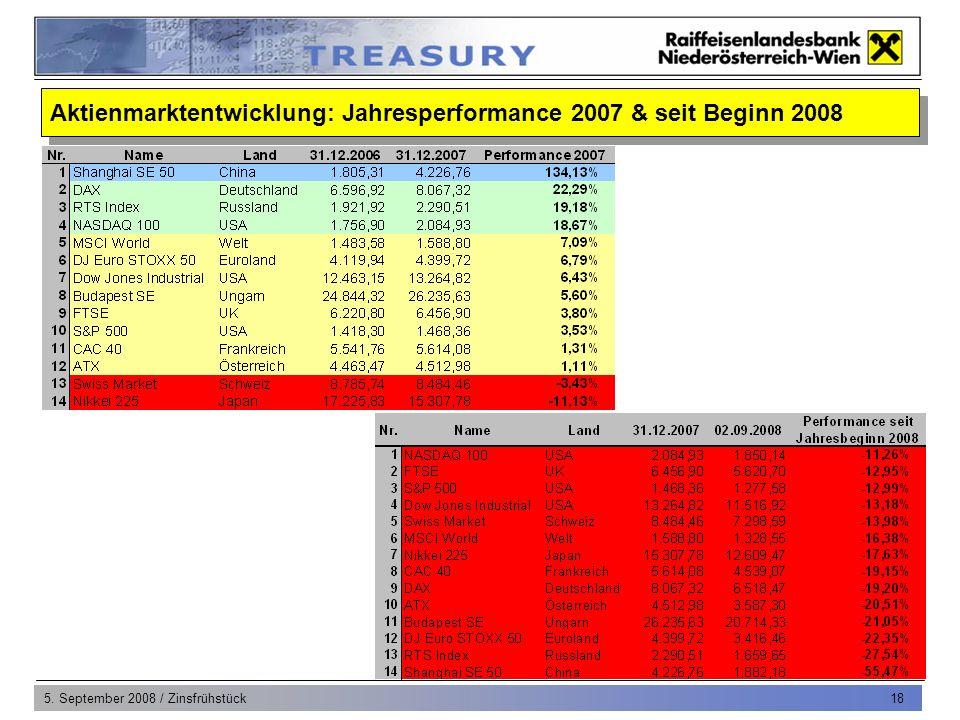 5. September 2008 / Zinsfrühstück 18 Aktienmarktentwicklung: Jahresperformance 2007 & seit Beginn 2008
