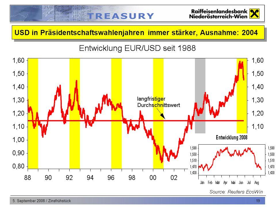 5. September 2008 / Zinsfrühstück 19 USD in Präsidentschaftswahlenjahren immer stärker, Ausnahme: 2004