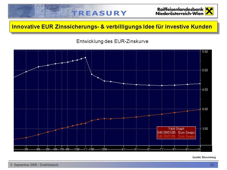 5. September 2008 / Zinsfrühstück 23 Quelle: Bloomberg Entwicklung des EUR-Zinskurve Innovative EUR Zinssicherungs- & verbilligungs Idee für investive