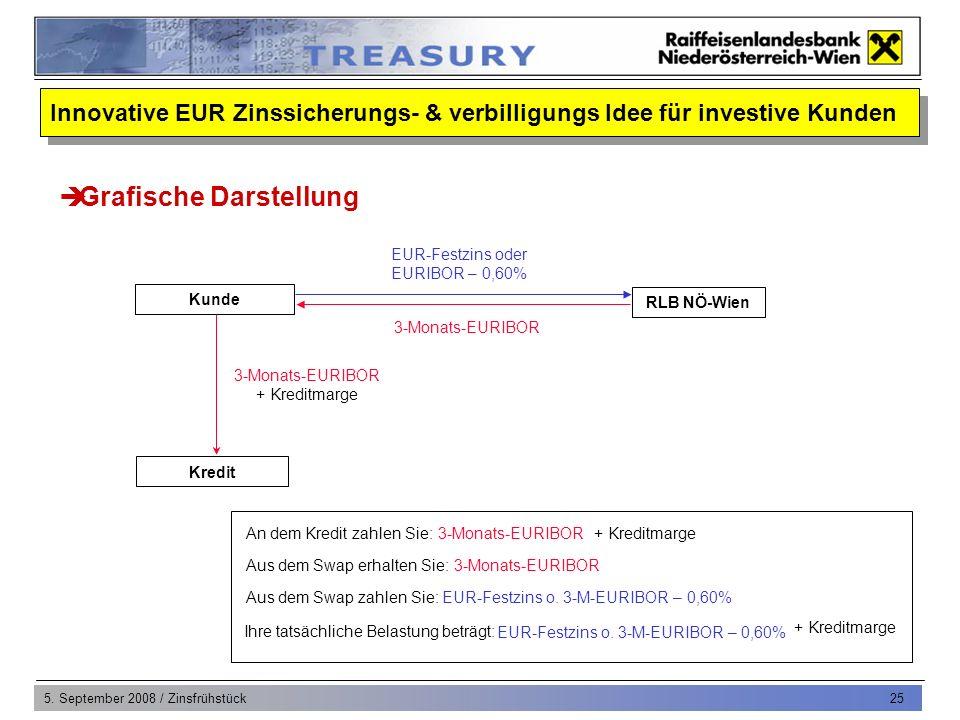 5. September 2008 / Zinsfrühstück 25 RLB NÖ-Wien EUR-Festzins oder EURIBOR – 0,60% An dem Kredit zahlen Sie:3-Monats-EURIBOR + Kreditmarge Aus dem Swa