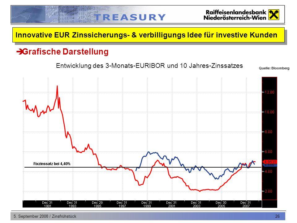 5. September 2008 / Zinsfrühstück 26 Entwicklung des 3-Monats-EURIBOR und 10 Jahres-Zinssatzes Grafische Darstellung Quelle: Bloomberg Innovative EUR