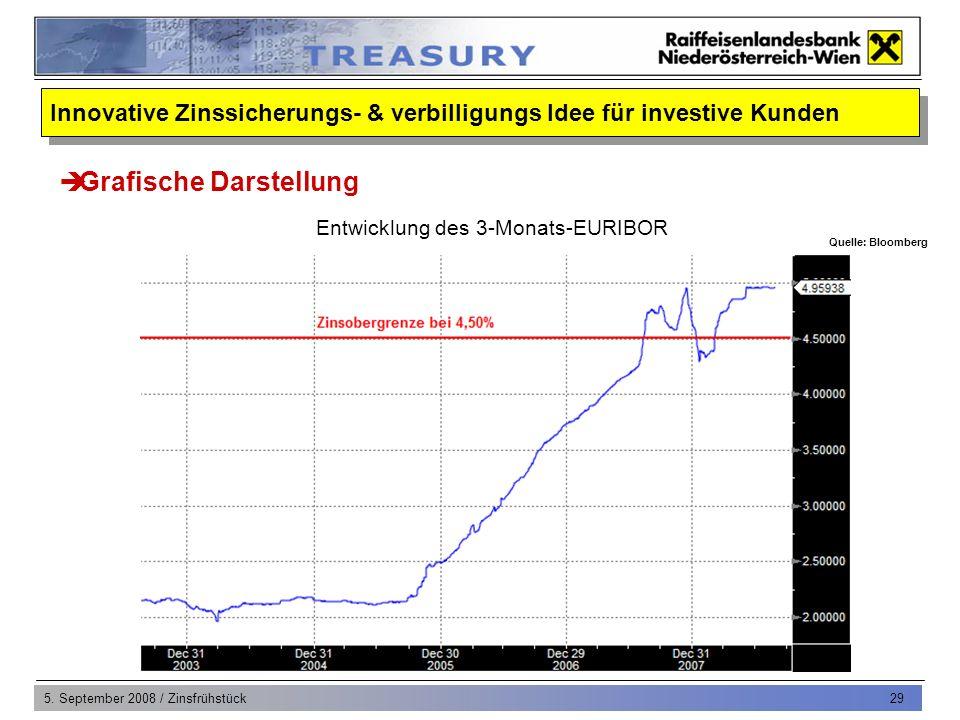 5. September 2008 / Zinsfrühstück 29 Grafische Darstellung Entwicklung des 3-Monats-EURIBOR Quelle: Bloomberg Innovative Zinssicherungs- & verbilligun