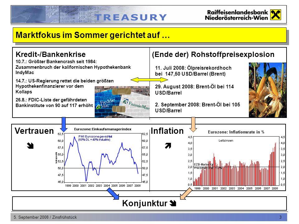 5. September 2008 / Zinsfrühstück 3 Vertrauen Inflation Marktfokus im Sommer gerichtet auf … Konjunktur Kredit-/Bankenkrise (Ende der) Rohstoffpreisex