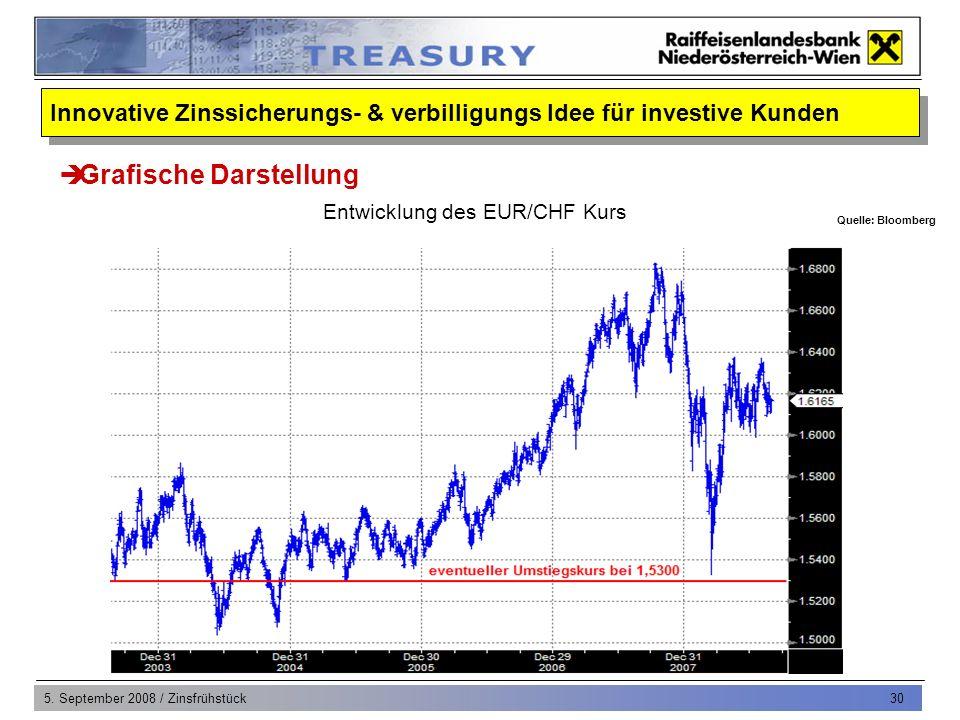 5. September 2008 / Zinsfrühstück 30 Grafische Darstellung Entwicklung des EUR/CHF Kurs Quelle: Bloomberg Innovative Zinssicherungs- & verbilligungs I