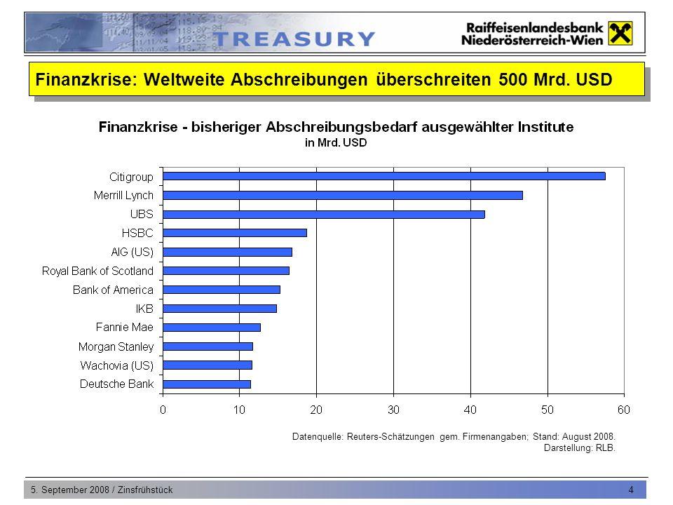 5. September 2008 / Zinsfrühstück 4 Finanzkrise: Weltweite Abschreibungen überschreiten 500 Mrd.