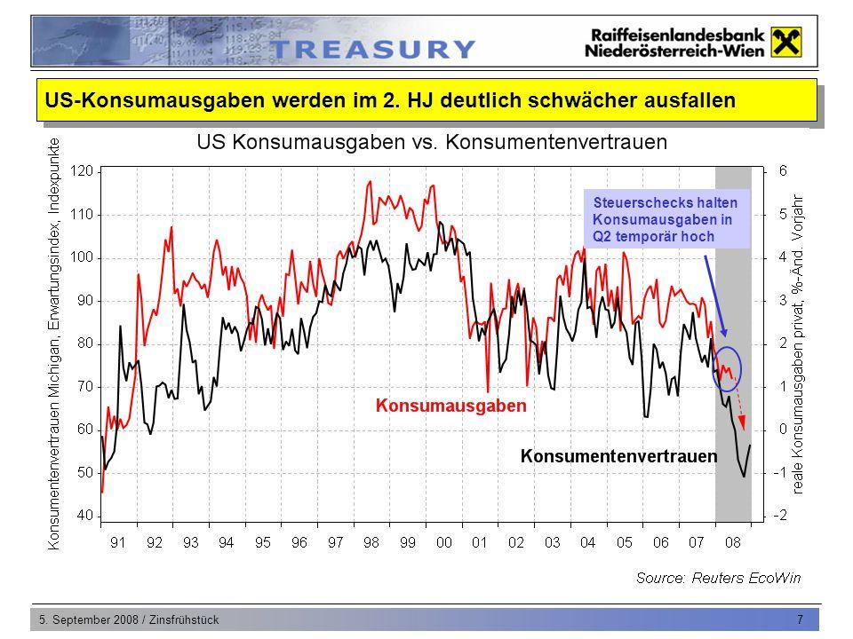 5. September 2008 / Zinsfrühstück 7 US-Konsumausgaben werden im 2. HJ deutlich schwächer ausfallen Steuerschecks halten Konsumausgaben in Q2 temporär
