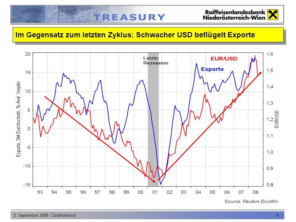 5. September 2008 / Zinsfrühstück 8 Im Gegensatz zum letzten Zyklus: Schwacher USD beflügelt Exporte