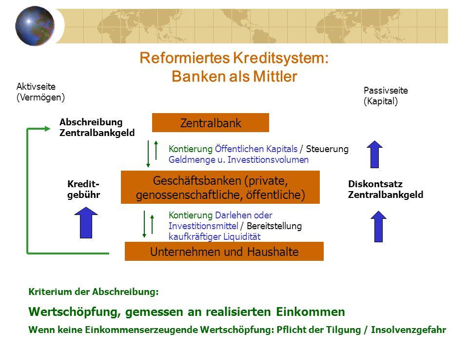 Reformiertes Kreditsystem: Banken als Mittler Kredit- gebühr Zentralbank Geschäftsbanken (private, genossenschaftliche, öffentliche) Unternehmen und H