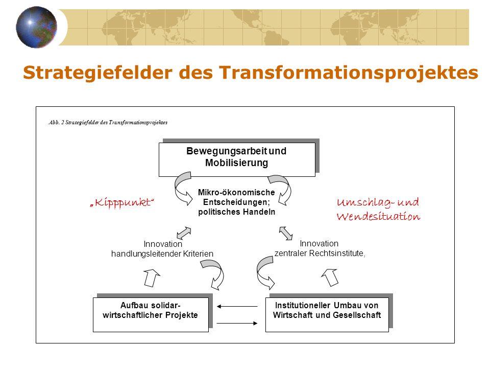 Strategiefelder des Transformationsprojektes Aufbau solidar- wirtschaftlicher Projekte Institutioneller Umbau von Wirtschaft und Gesellschaft Bewegung