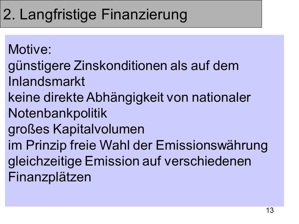13 2. Langfristige Finanzierung Motive: günstigere Zinskonditionen als auf dem Inlandsmarkt keine direkte Abhängigkeit von nationaler Notenbankpolitik