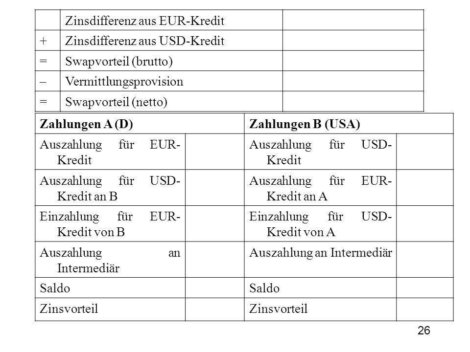 26 Zinsdifferenz aus EUR-Kredit +Zinsdifferenz aus USD-Kredit =Swapvorteil (brutto) –Vermittlungsprovision =Swapvorteil (netto) Zahlungen A (D)Zahlungen B (USA) Auszahlung für EUR- Kredit Auszahlung für USD- Kredit Auszahlung für USD- Kredit an B Auszahlung für EUR- Kredit an A Einzahlung für EUR- Kredit von B Einzahlung für USD- Kredit von A Auszahlung an Intermediär Saldo Zinsvorteil
