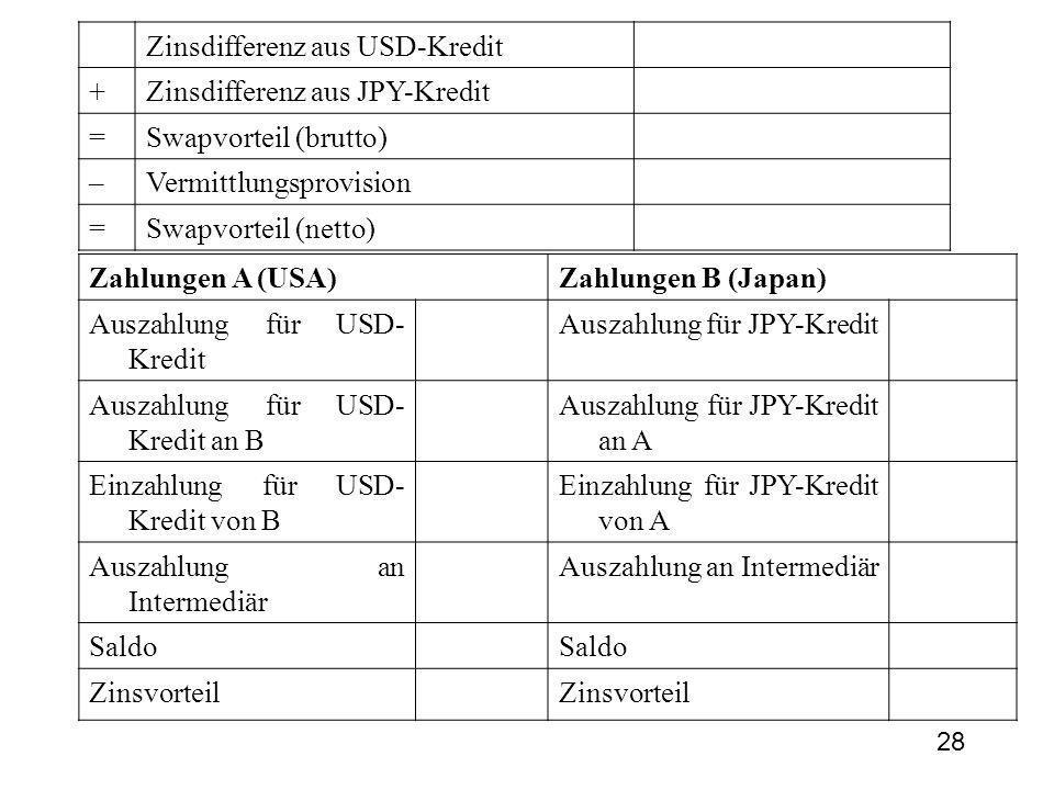 28 Zinsdifferenz aus USD-Kredit +Zinsdifferenz aus JPY-Kredit =Swapvorteil (brutto) –Vermittlungsprovision =Swapvorteil (netto) Zahlungen A (USA)Zahlungen B (Japan) Auszahlung für USD- Kredit Auszahlung für JPY-Kredit Auszahlung für USD- Kredit an B Auszahlung für JPY-Kredit an A Einzahlung für USD- Kredit von B Einzahlung für JPY-Kredit von A Auszahlung an Intermediär Saldo Zinsvorteil