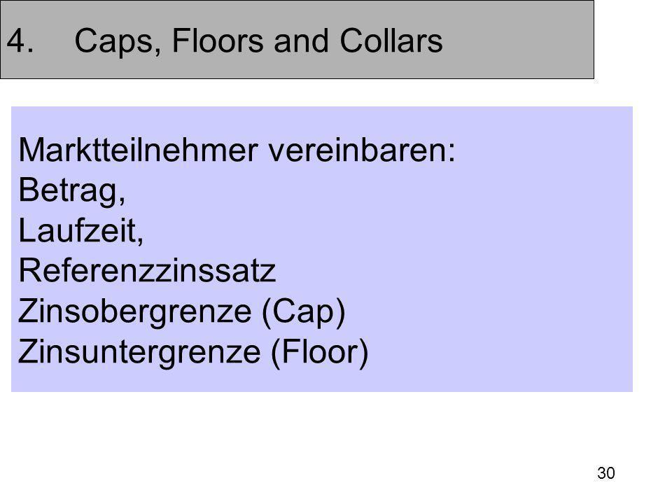 30 4.Caps, Floors and Collars Marktteilnehmer vereinbaren: Betrag, Laufzeit, Referenzzinssatz Zinsobergrenze (Cap) Zinsuntergrenze (Floor)