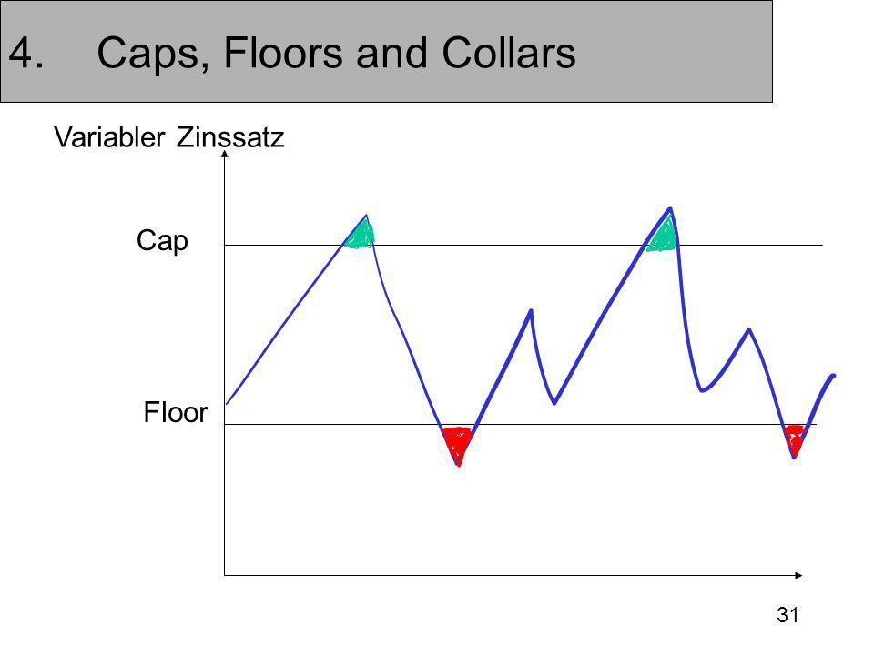 31 4.Caps, Floors and Collars Cap Floor Variabler Zinssatz