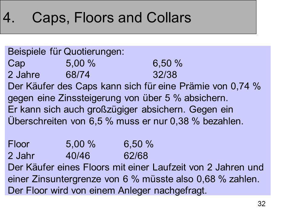 32 4.Caps, Floors and Collars Beispiele für Quotierungen: Cap5,00 %6,50 % 2 Jahre68/7432/38 Der Käufer des Caps kann sich für eine Prämie von 0,74 % gegen eine Zinssteigerung von über 5 % absichern.