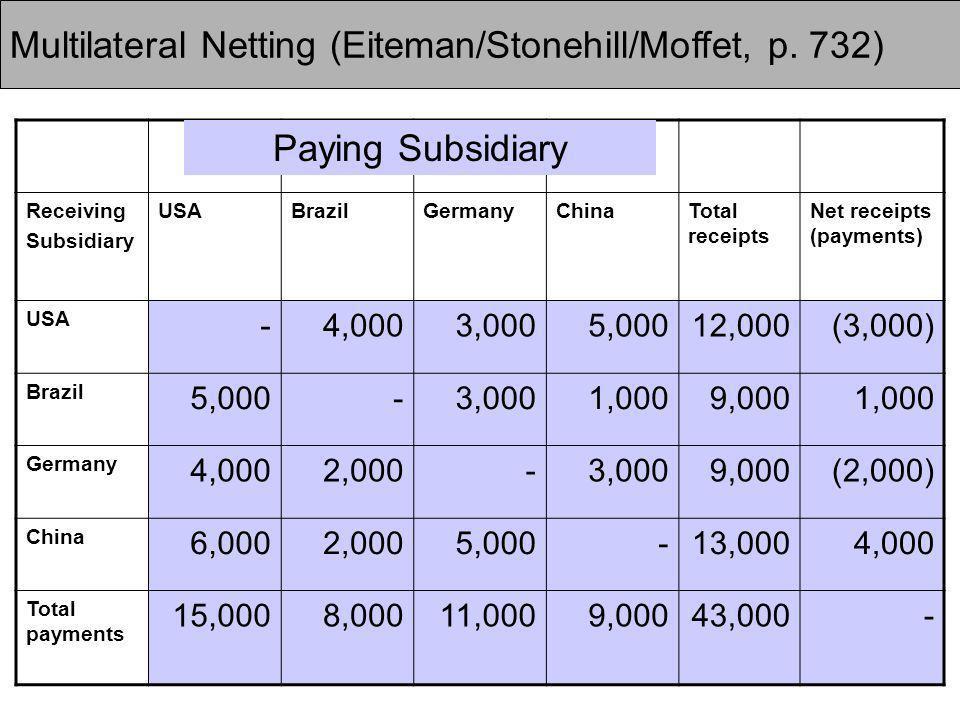 35 Multilateral Netting (Eiteman/Stonehill/Moffet, p.