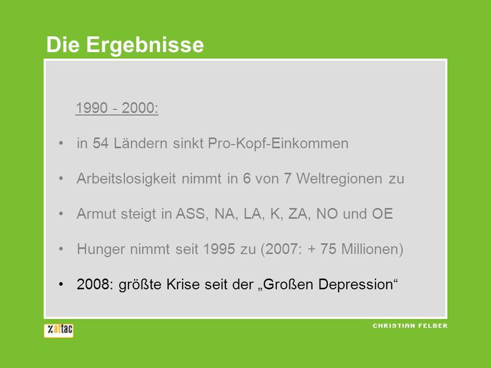 1990 - 2000: in 54 Ländern sinkt Pro-Kopf-Einkommen Arbeitslosigkeit nimmt in 6 von 7 Weltregionen zu Armut steigt in ASS, NA, LA, K, ZA, NO und OE Hunger nimmt seit 1995 zu (2007: + 75 Millionen) 2008: größte Krise seit der Großen Depression Die Ergebnisse