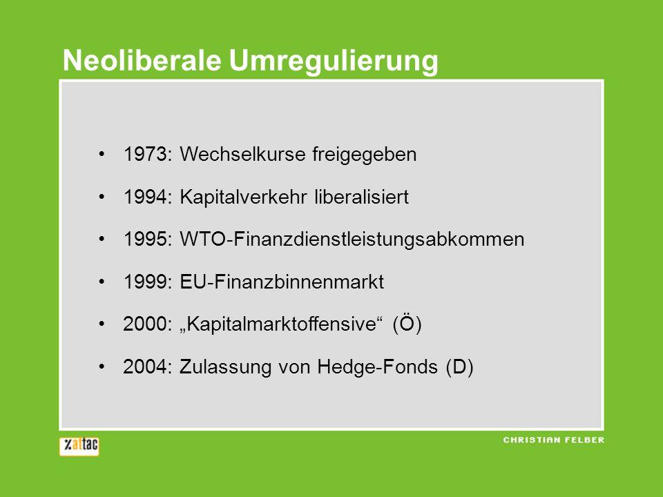 1973: Wechselkurse freigegeben 1994: Kapitalverkehr liberalisiert 1995: WTO-Finanzdienstleistungsabkommen 1999: EU-Finanzbinnenmarkt 2000: Kapitalmarktoffensive (Ö) 2004: Zulassung von Hedge-Fonds (D) Neoliberale Umregulierung