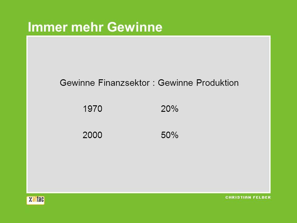 Gewinne Finanzsektor : Gewinne Produktion 197020% 200050% Immer mehr Gewinne