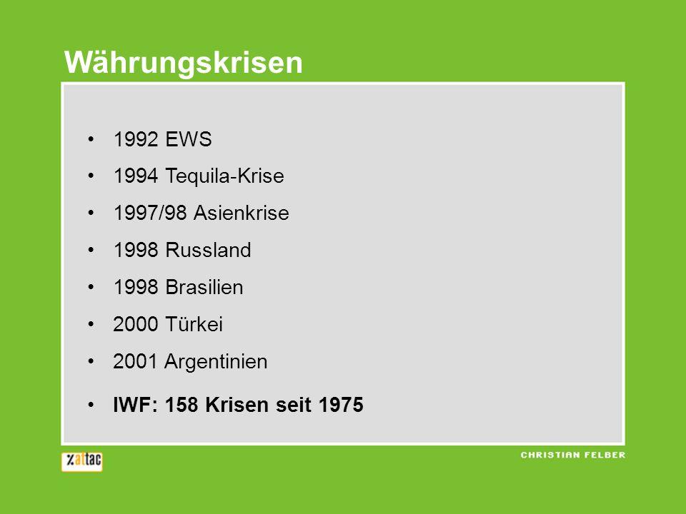 1992 EWS 1994 Tequila-Krise 1997/98 Asienkrise 1998 Russland 1998 Brasilien 2000 Türkei 2001 Argentinien IWF: 158 Krisen seit 1975 Währungskrisen