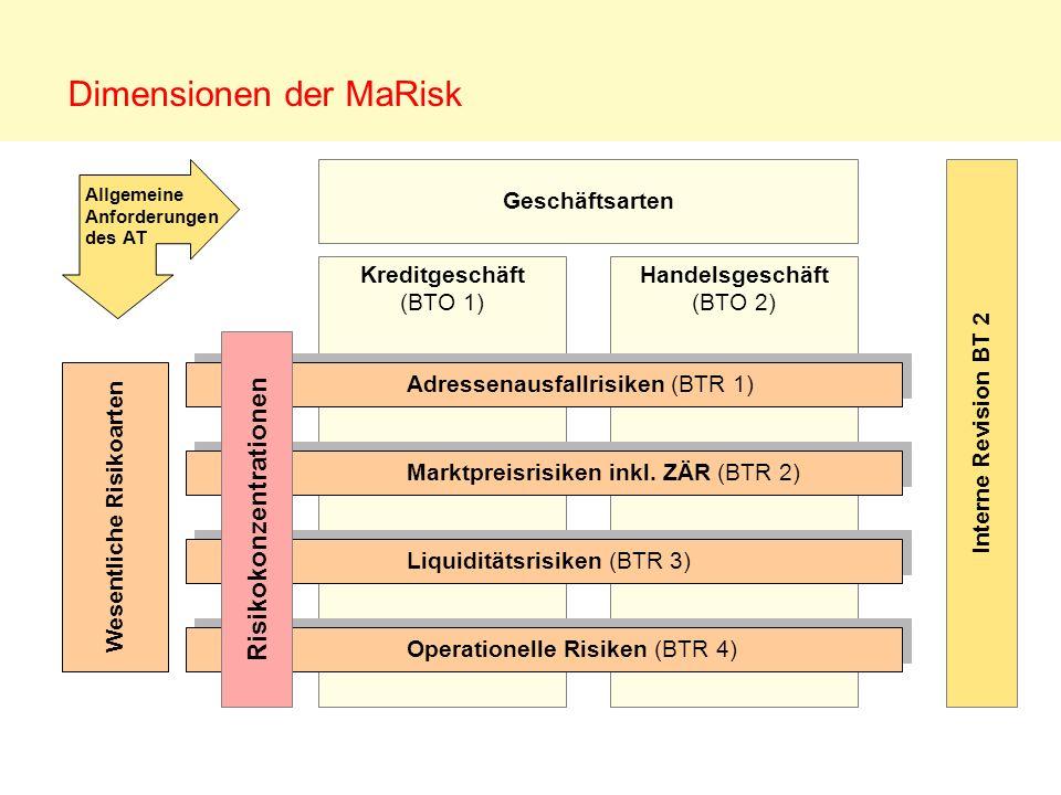 Dimensionen der MaRisk Kreditgeschäft (BTO 1) Handelsgeschäft (BTO 2) Adressenausfallrisiken (BTR 1) Marktpreisrisiken inkl. ZÄR (BTR 2) Liquiditätsri