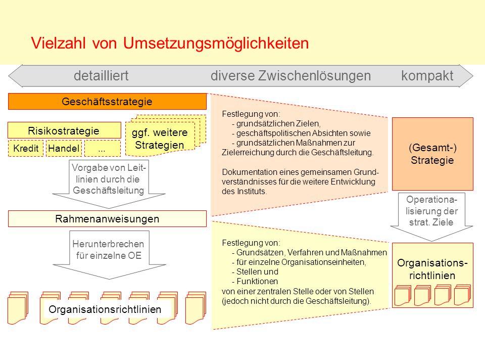 Vielzahl von Umsetzungsmöglichkeiten Geschäftsstrategie Rahmenanweisungen Risikostrategie ggf. weitere Strategien KreditHandel... Vorgabe von Leit- li