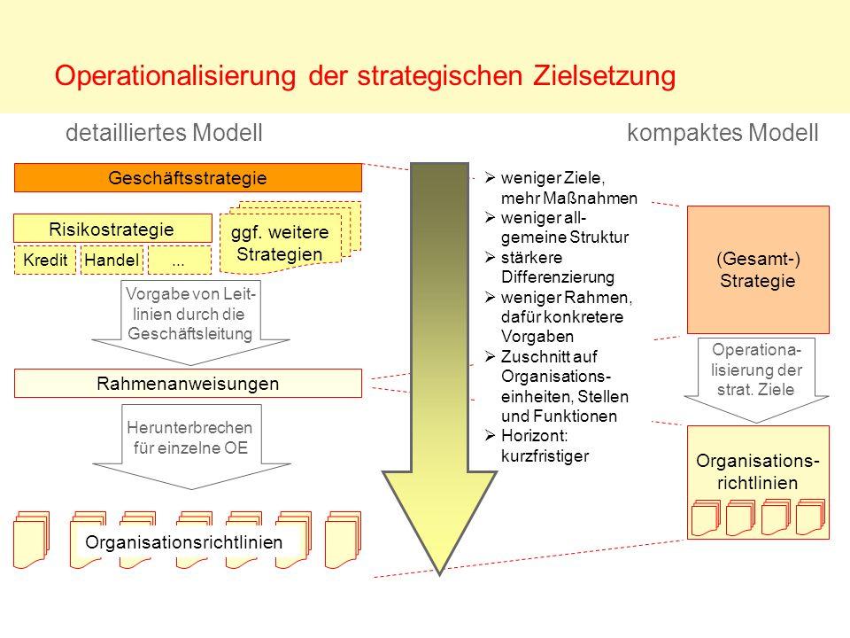 Operationalisierung der strategischen Zielsetzung Geschäftsstrategie Rahmenanweisungen Risikostrategie ggf. weitere Strategien KreditHandel... Vorgabe