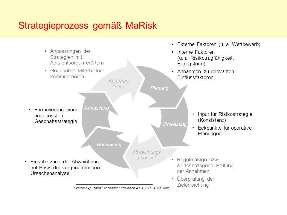 Strategieprozess gemäß MaRisk Anpassung Kommuni- kation* Planung Umsetzung Abweichungs- analyse* Beurteilung Anpassungen der Strategien mit Aufsichtso