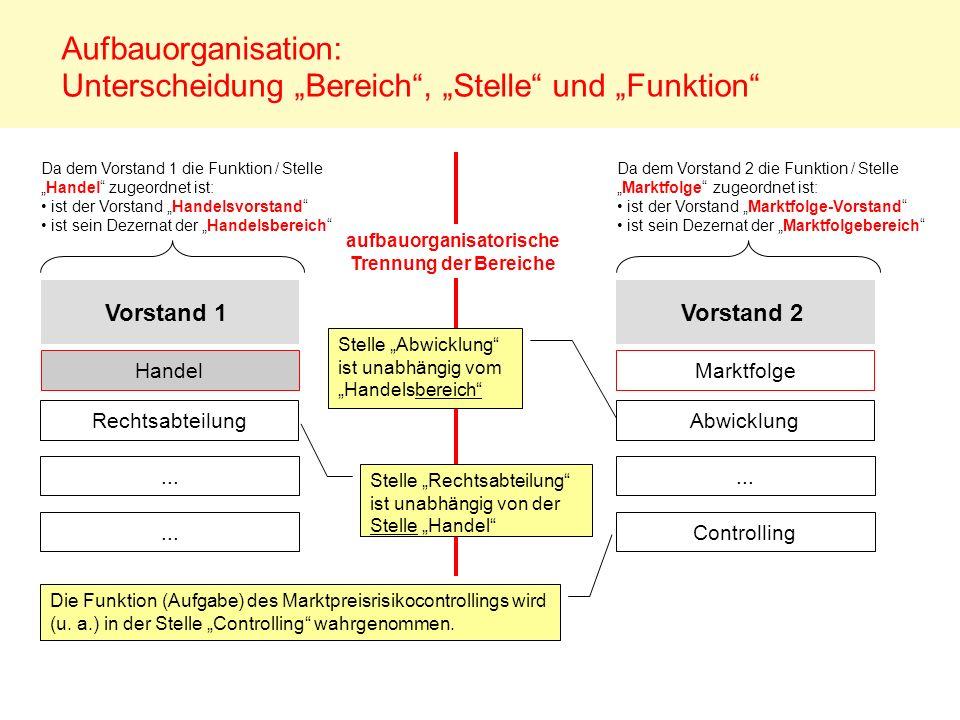 Vorstand 1... Handel Aufbauorganisation: Unterscheidung Bereich, Stelle und Funktion... Da dem Vorstand 1 die Funktion / StelleHandel zugeordnet ist: