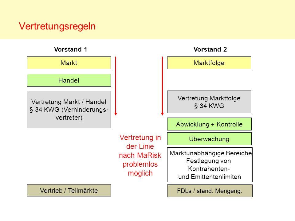 Vorstand 1Vorstand 2 Marktunabhängige Bereiche Festlegung von Kontrahenten- und Emittentenlimiten Abwicklung + Kontrolle Überwachung Vertretung Markt