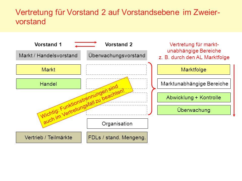 Vertretung für Vorstand 2 auf Vorstandsebene im Zweier- vorstand Vertretung für markt- unabhängige Bereiche z. B. durch den AL Marktfolge Vorstand 2Vo