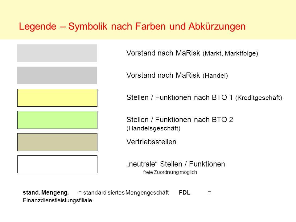 Vorstand nach MaRisk (Markt, Marktfolge) Vorstand nach MaRisk (Handel) Stellen / Funktionen nach BTO 1 (Kreditgeschäft) Stellen / Funktionen nach BTO