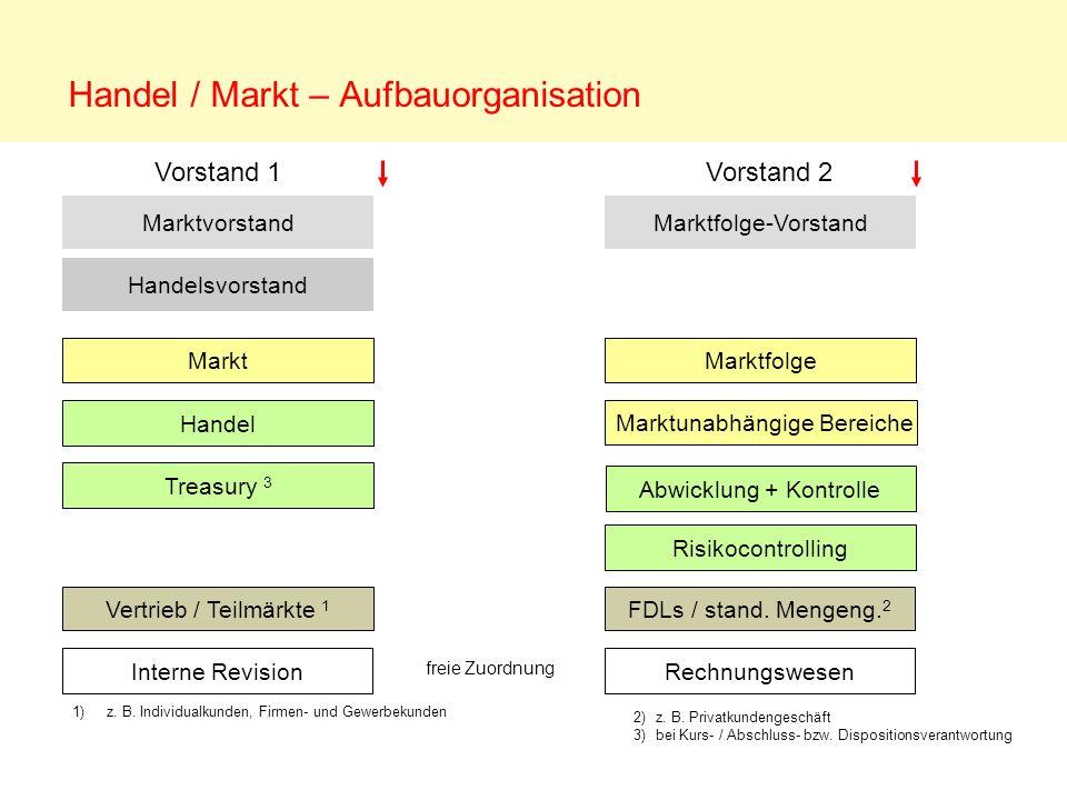 Marktvorstand Marktfolge Rechnungswesen Abwicklung + Kontrolle Risikocontrolling Handel Marktunabhängige Bereiche FDLs / stand. Mengeng. 2 Vertrieb /