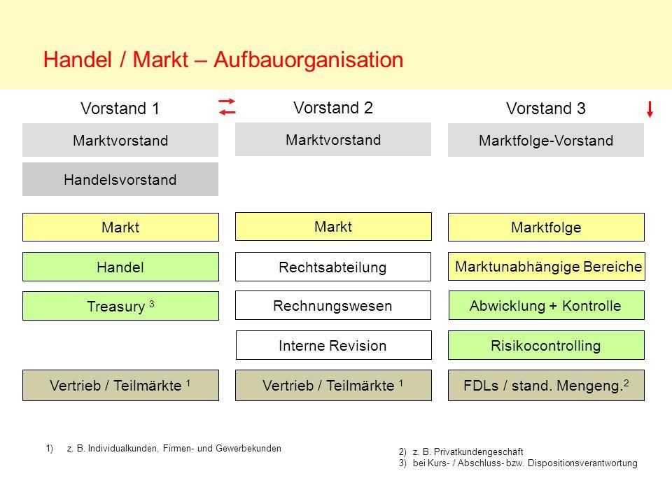 Handel / Markt – Aufbauorganisation Vertrieb / Teilmärkte 1 FDLs / stand. Mengeng. 2 Marktvorstand Handel Handelsvorstand Markt Interne Revision Treas