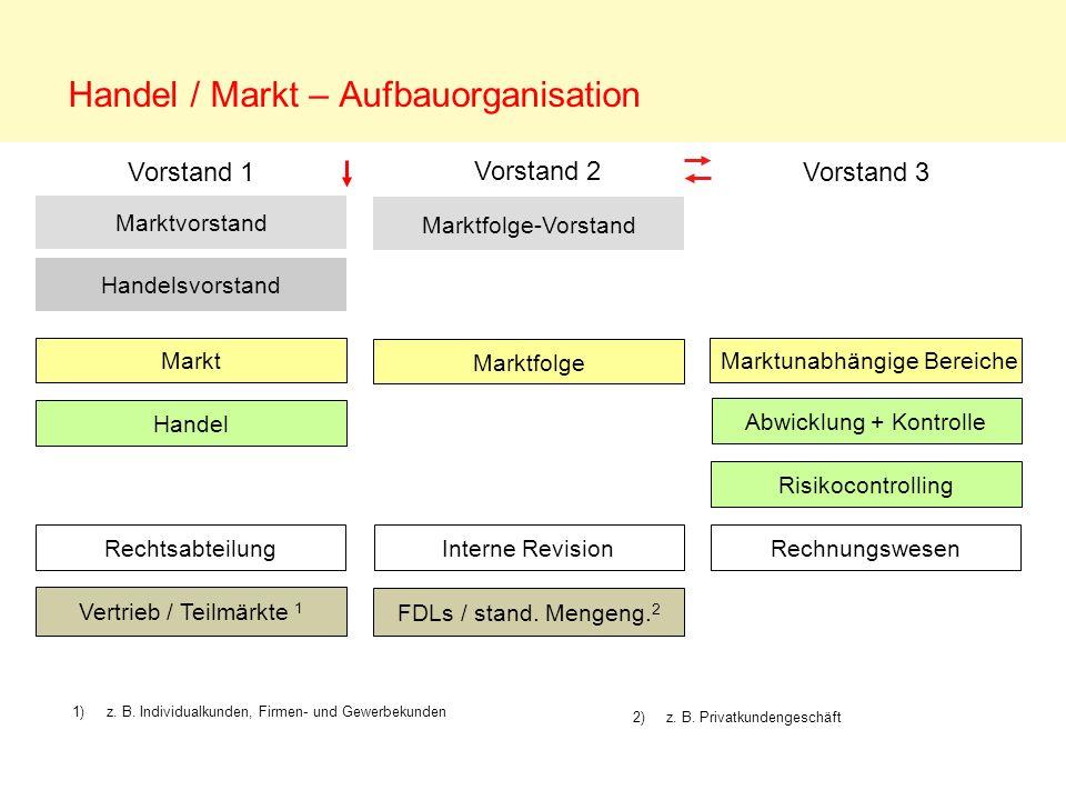 Handel / Markt – Aufbauorganisation Vertrieb / Teilmärkte 1 FDLs / stand. Mengeng. 2 Marktvorstand Handel Handelsvorstand Markt Interne Revision Vorst