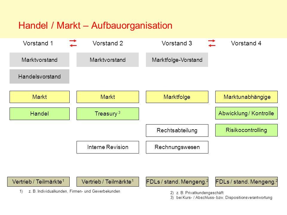 Handel / Markt – Aufbauorganisation Vorstand 1 Vertrieb / Teilmärkte 1 FDLs / stand. Mengeng. 2 Vertrieb / Teilmärkte 1 FDLs / stand. Mengeng. 2 1)z.