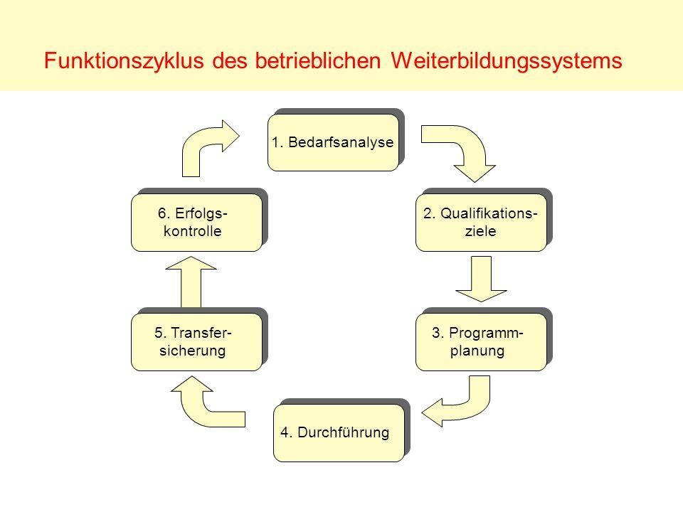 Funktionszyklus des betrieblichen Weiterbildungssystems 1. Bedarfsanalyse 2. Qualifikations- ziele 2. Qualifikations- ziele 3. Programm- planung 3. Pr