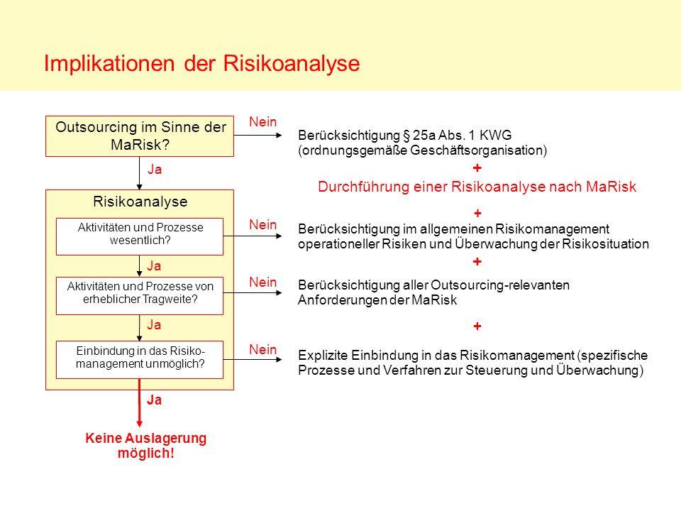 Berücksichtigung § 25a Abs. 1 KWG (ordnungsgemäße Geschäftsorganisation) + Implikationen der Risikoanalyse Risikoanalyse Outsourcing im Sinne der MaRi