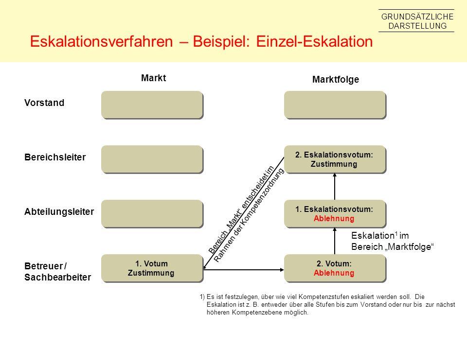 Eskalationsverfahren – Beispiel: Einzel-Eskalation Betreuer / Sachbearbeiter Abteilungsleiter Bereichsleiter Vorstand Markt Marktfolge Eskalation 1 im