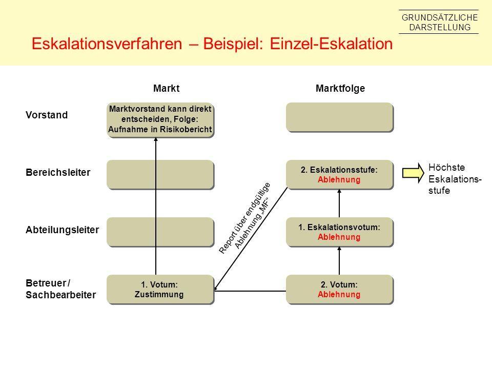 Eskalationsverfahren – Beispiel: Einzel-Eskalation Abteilungsleiter Bereichsleiter Vorstand MarktMarktfolge Report über endgültige Ablehnung MF Marktv