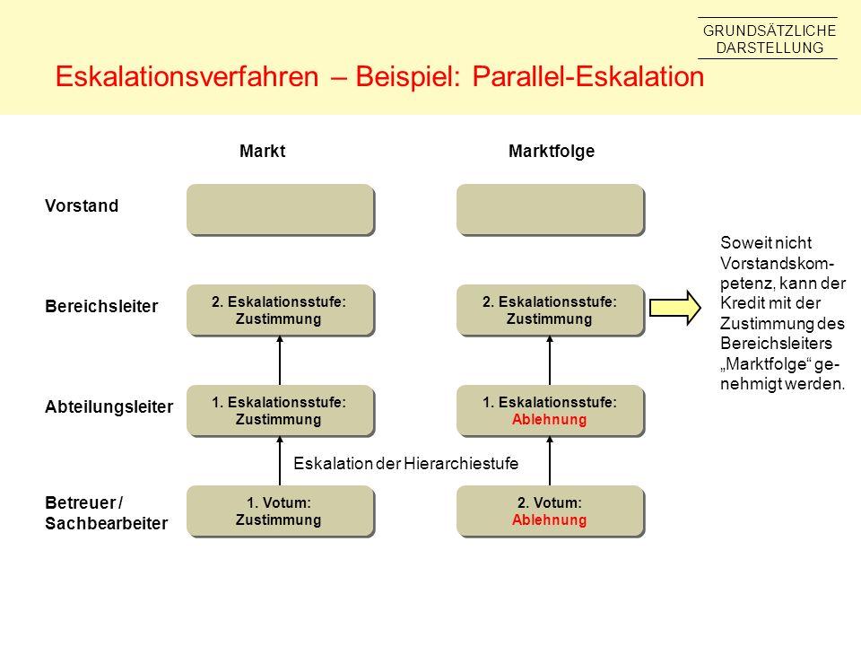 Eskalationsverfahren – Beispiel: Parallel-Eskalation Abteilungsleiter Bereichsleiter Vorstand MarktMarktfolge 2. Eskalationsstufe: Zustimmung 2. Eskal