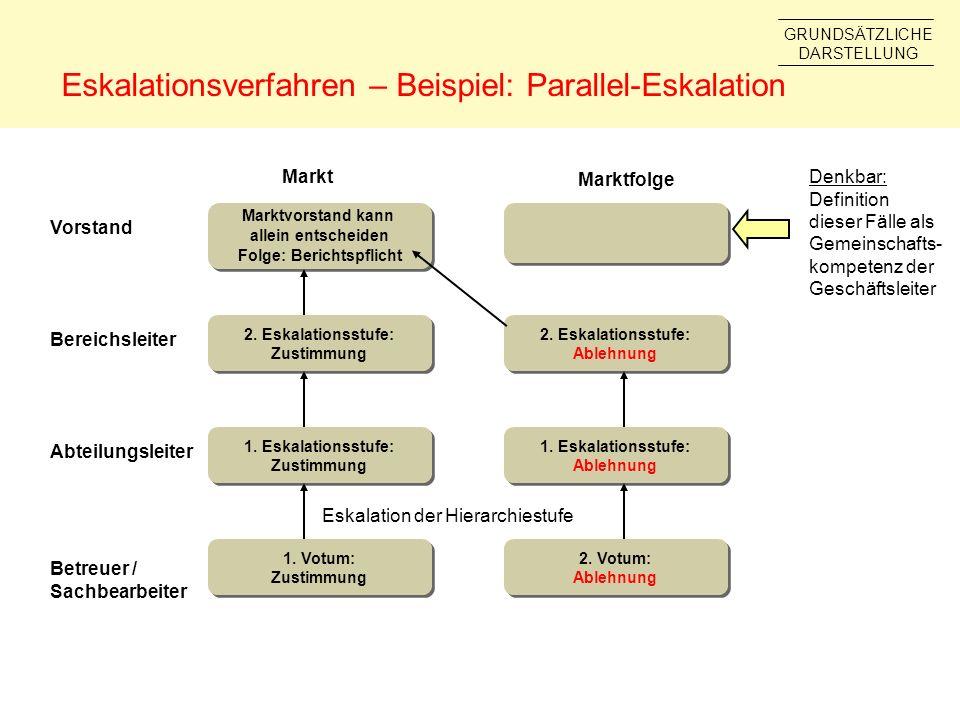 Eskalationsverfahren – Beispiel: Parallel-Eskalation Abteilungsleiter Bereichsleiter Vorstand Markt Marktfolge Marktvorstand kann allein entscheiden F