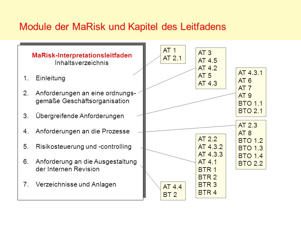Module der MaRisk und Kapitel des Leitfadens MaRisk-Interpretationsleitfaden Inhaltsverzeichnis 1.Einleitung 2.Anforderungen an eine ordnungs- gemäße