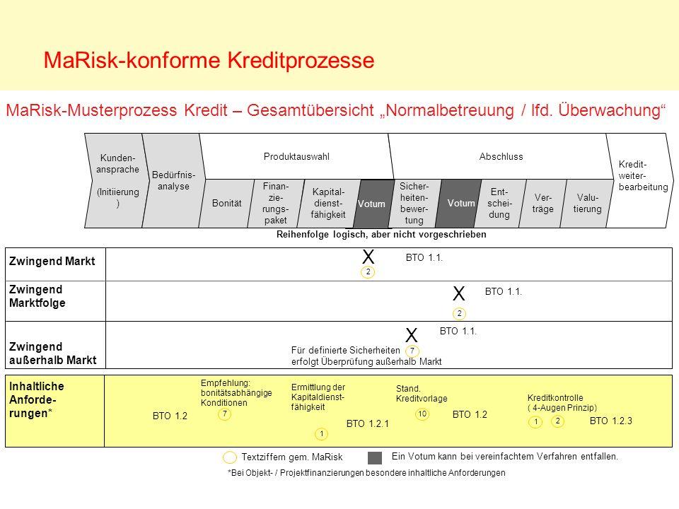 Votum Zwingend Markt Zwingend Marktfolge Zwingend außerhalb Markt Kunden- ansprache (Initiierung ) Bedürfnis- analyse Produktauswahl Bonität Finan- zi