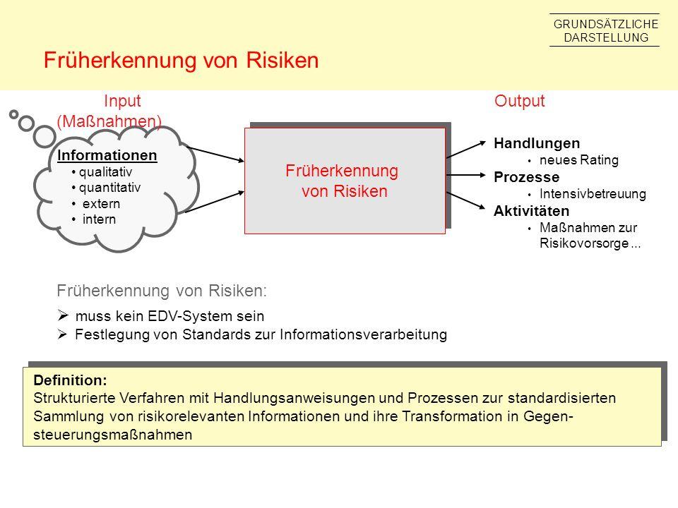 Informationen qualitativ quantitativ extern intern Früherkennung von Risiken Handlungen neues Rating Prozesse Intensivbetreuung Aktivitäten Maßnahmen