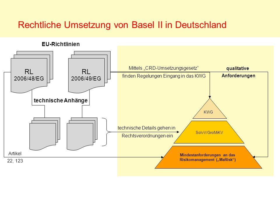 Rechtliche Umsetzung von Basel II in Deutschland Mindestanforderungen an das Risikomanagement (MaRisk) SolvV/GroMiKV KWG technische Anhänge Mittels CR